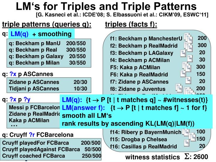 LM's for Triples and Triple Patterns