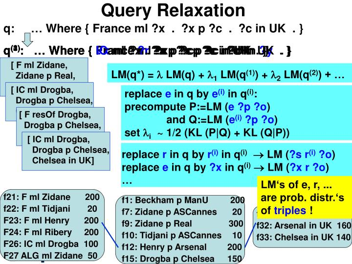 Query Relaxation