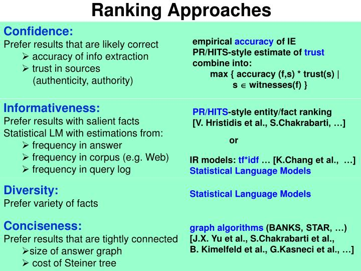 Ranking Approaches