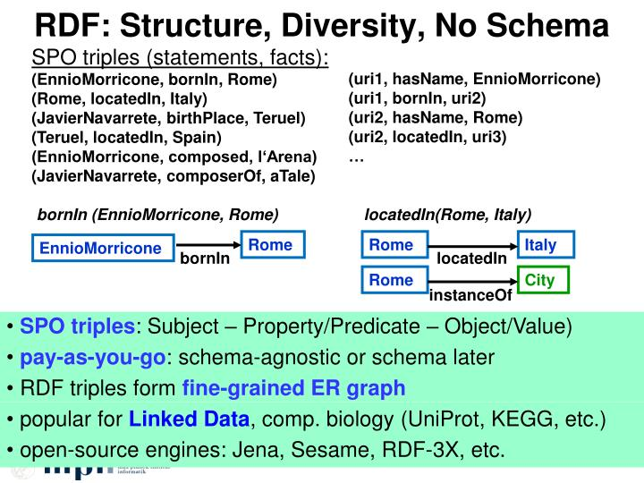 RDF: Structure, Diversity, No Schema