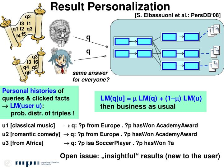 Result Personalization