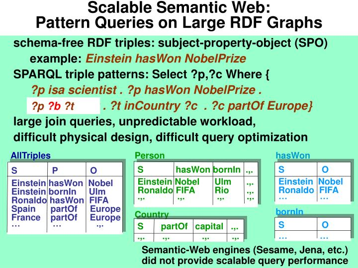 Scalable Semantic Web:
