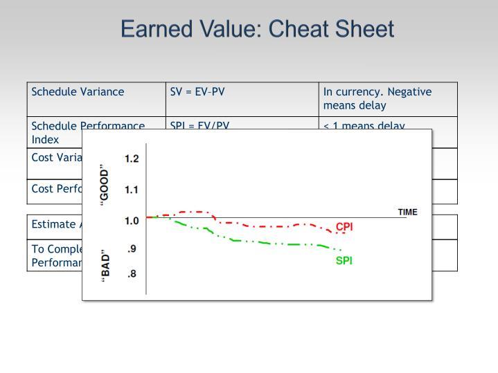 Earned Value: Cheat Sheet