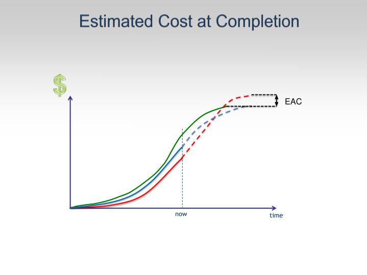 Estimated Cost at Completion