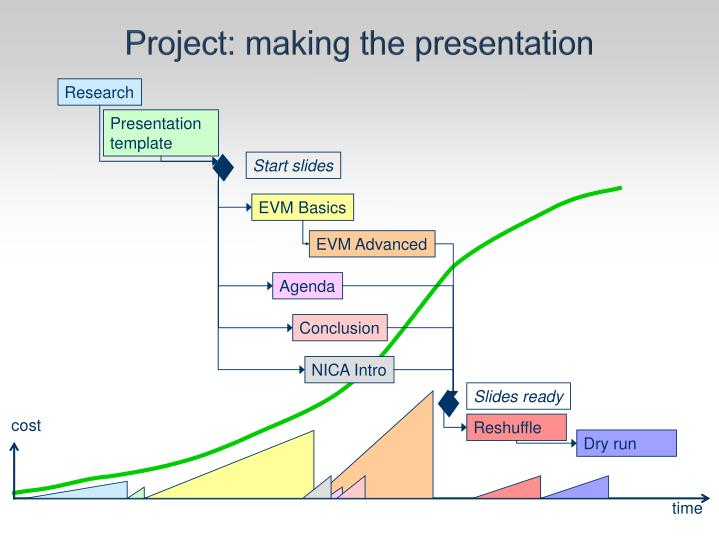 Project: making the presentation