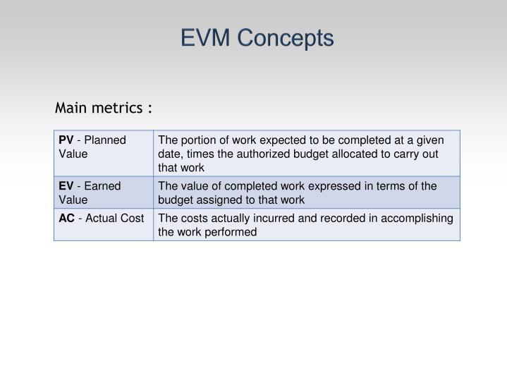 EVM Concepts