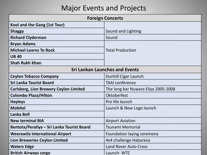 Major Events and Projects