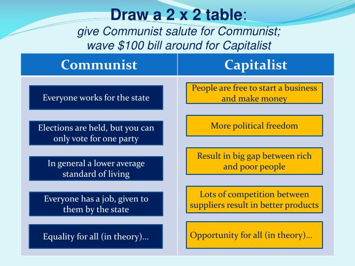 Draw a 2 x 2 table