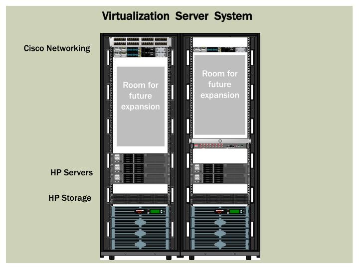 Virtualization  Server  System