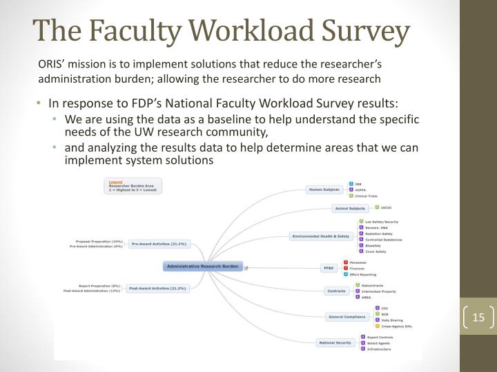 The Faculty Workload Survey