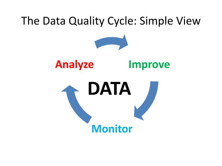 The Data Quality Cycle: Simple View