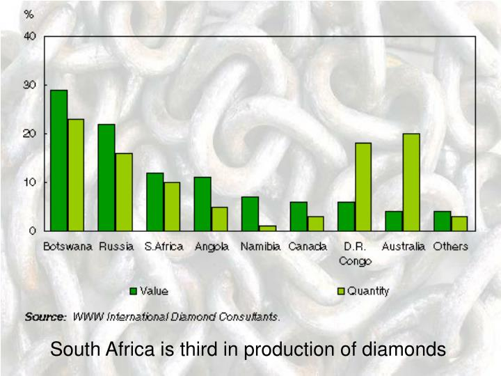 South Africa is third in production of diamonds