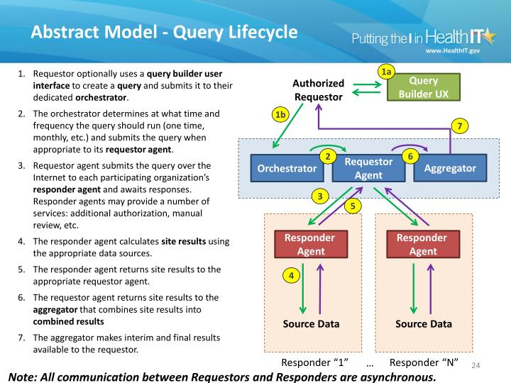 Abstract Model - Query Lifecycle