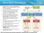 abstract model query lifecycle