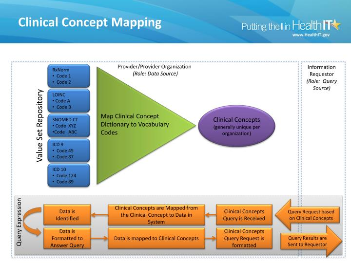Clinical Concept Mapping