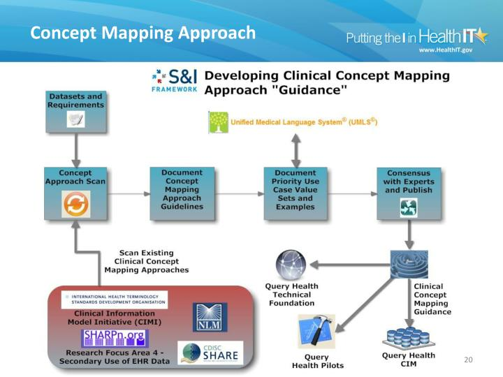Concept Mapping Approach