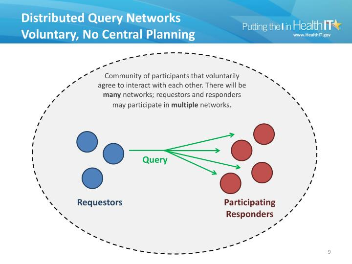 Distributed Query Networks