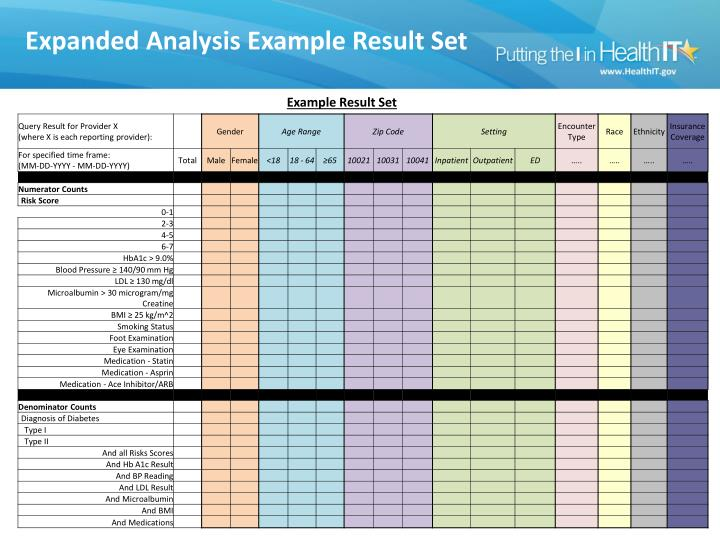 Expanded Analysis Example Result Set