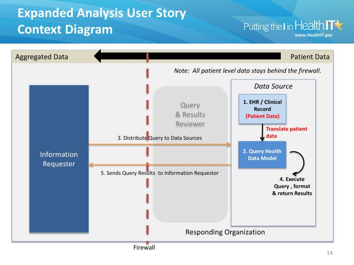 Expanded Analysis User Story Context Diagram