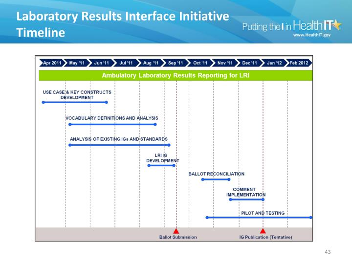 Lab Results Interface Initiative Timeline