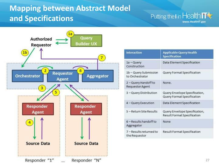 Mapping between Abstract Model and Specifications