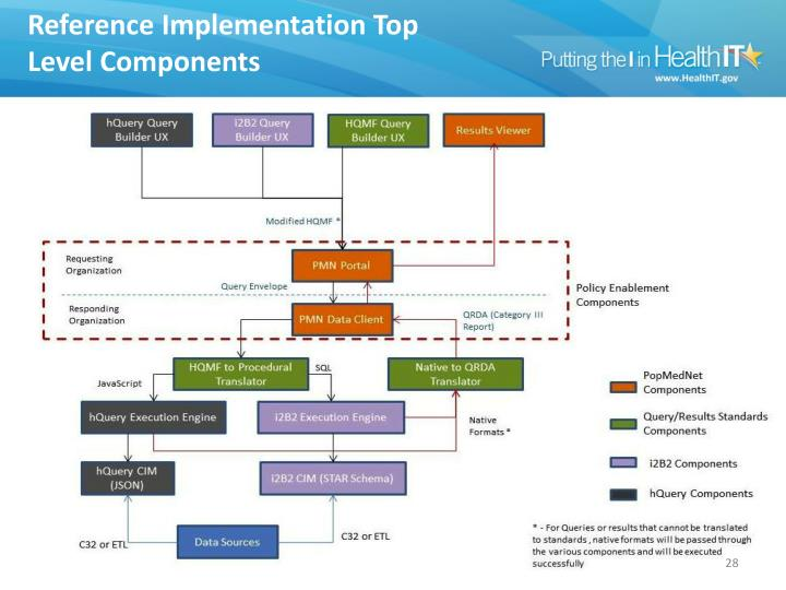 Reference Implementation Top