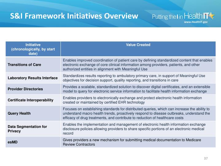 S&I Framework Initiatives Overview