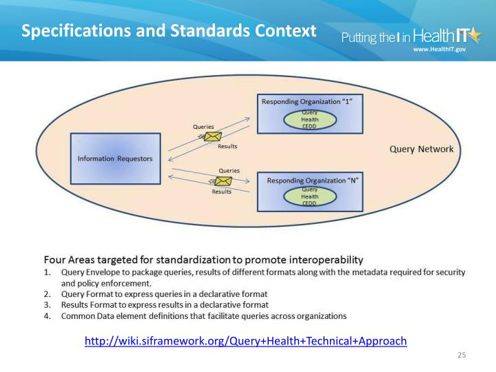 Specifications and Standards Context