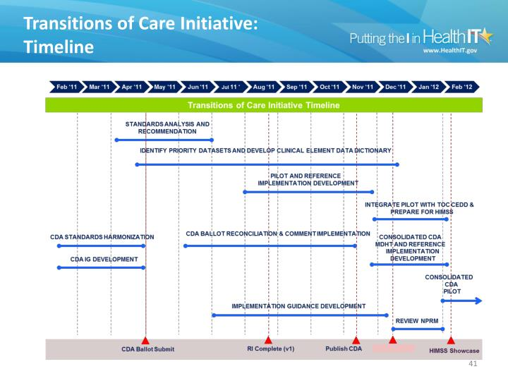 Transitions of Care Initiative: Timeline