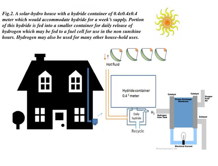 Fig.2. A solar-hydro house with a hydride container of 0.4x0.4x0.4 meter which would accommodate hydride for a week's supply. Portion of this hydride is fed into a smaller container for daily release of hydrogen which may be fed to a fuel cell for use in the non sunshine hours. Hydrogen may also be used for many other house-hold uses.