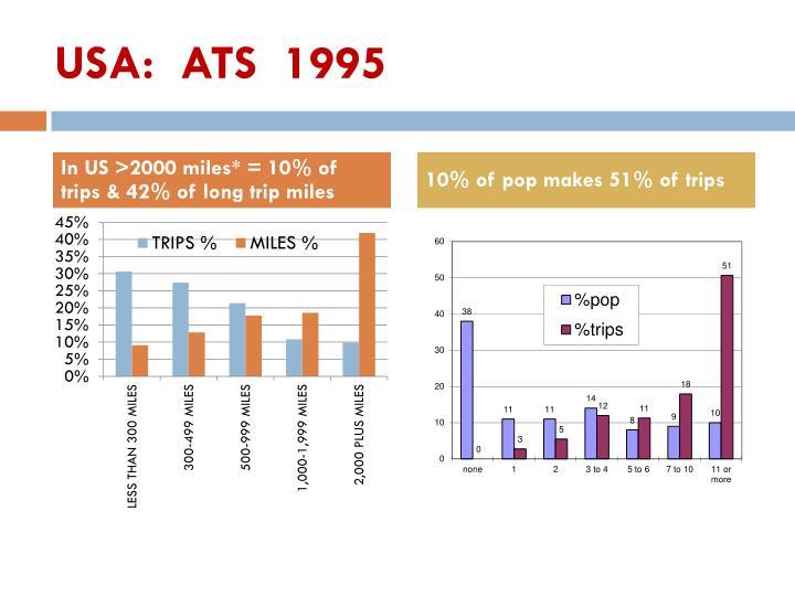 USA:  ATS  1995