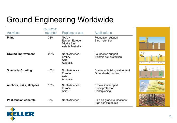 Ground Engineering Worldwide