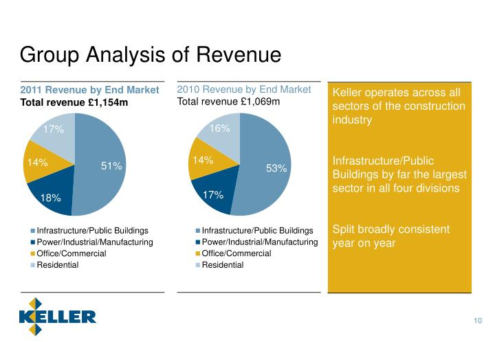 Group Analysis of Revenue