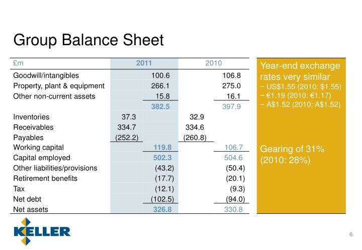 Group Balance Sheet