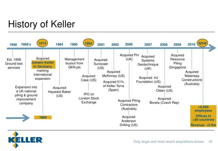 History of Keller