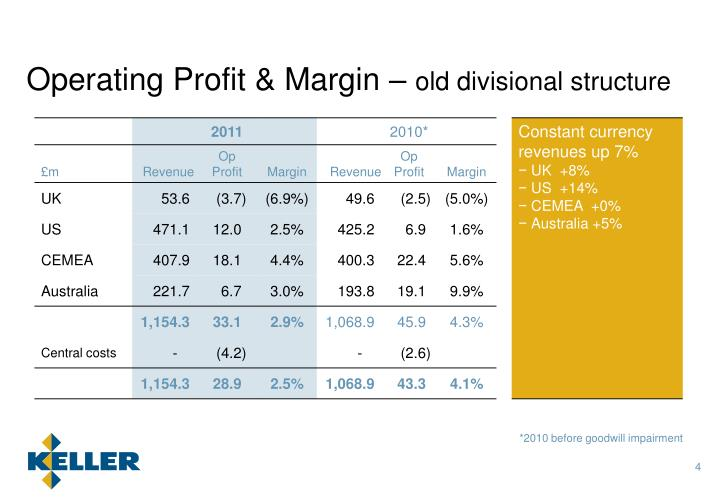 Operating Profit & Margin –