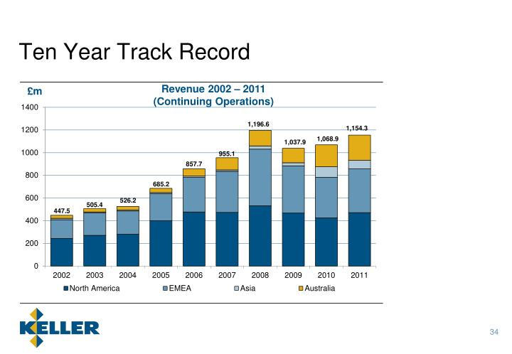 Ten Year Track Record