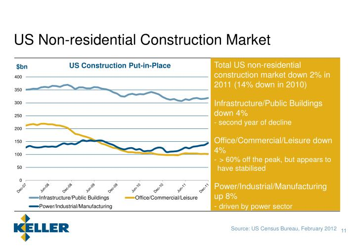 US Non-residential Construction Market