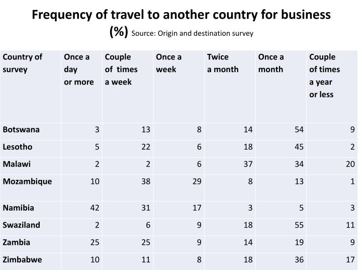 Frequency of travel to another country for business