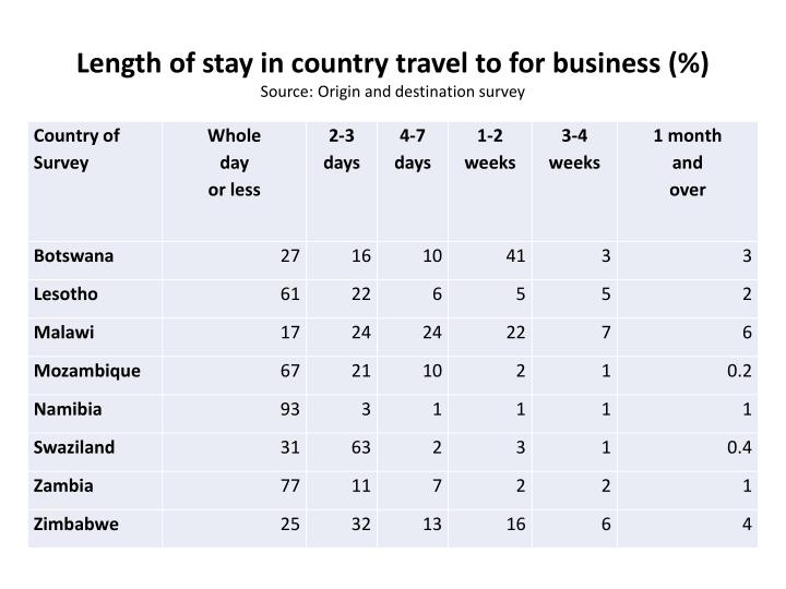 Length of stay in country travel to for business
