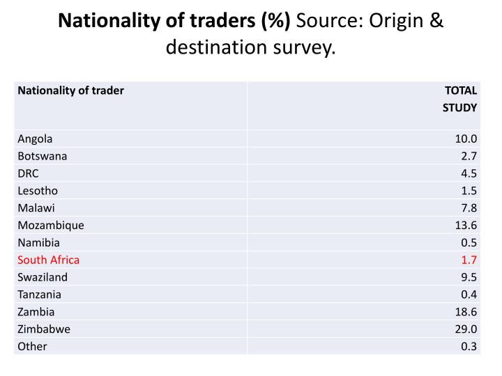 Nationality of traders