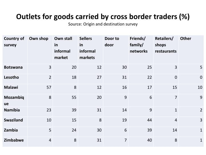 Outlets for goods carried by cross border traders
