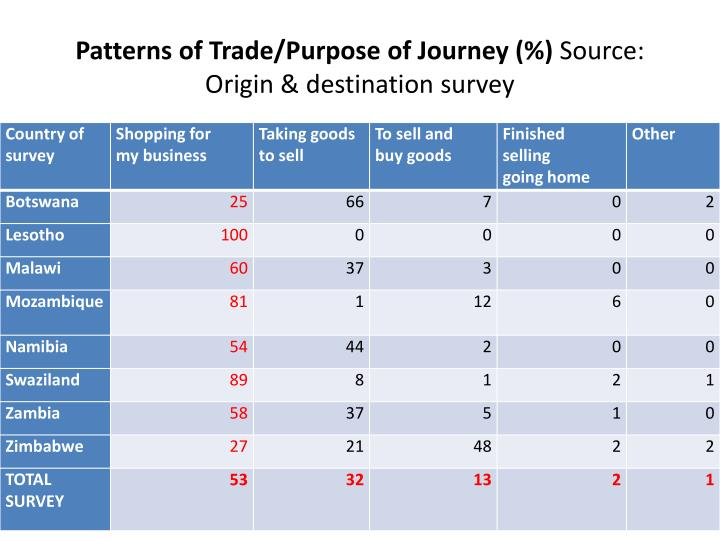 Patterns of Trade/Purpose of Journey (%)