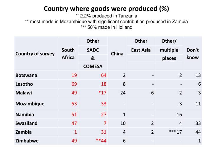 Country where goods were produced (%)