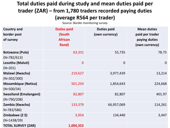 Total duties paid during study and mean duties paid per