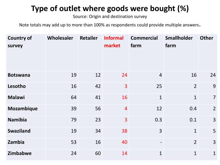 Type of outlet where goods were bought
