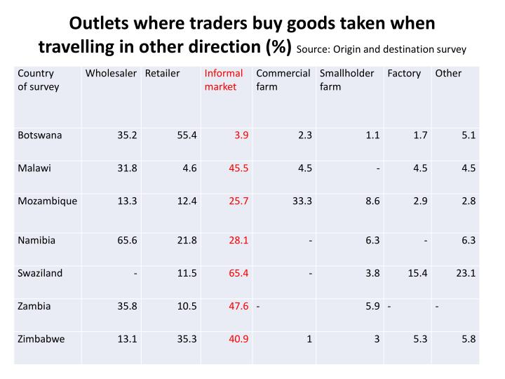 Outlets where traders buy goods taken when travelling in other direction