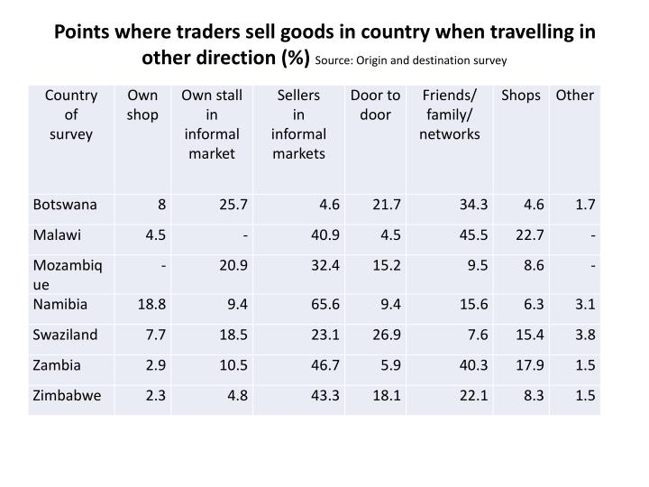 Points where traders sell goods in country when travelling in other direction