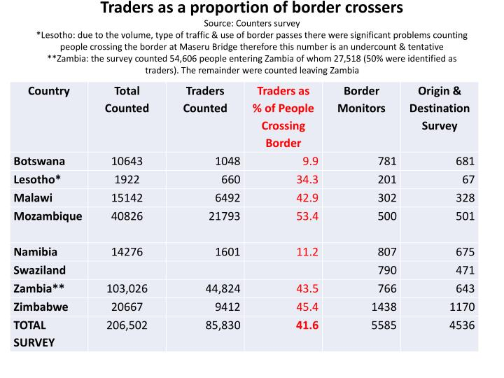 Traders as a proportion of border crossers