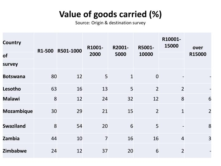 Value of goods carried (%)